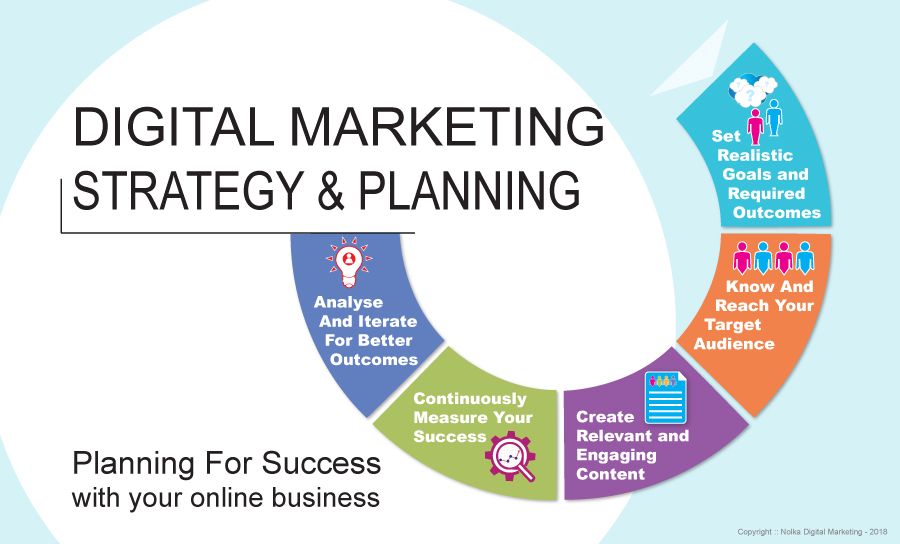 The significance of Online Marketing Strategy Rise in ...